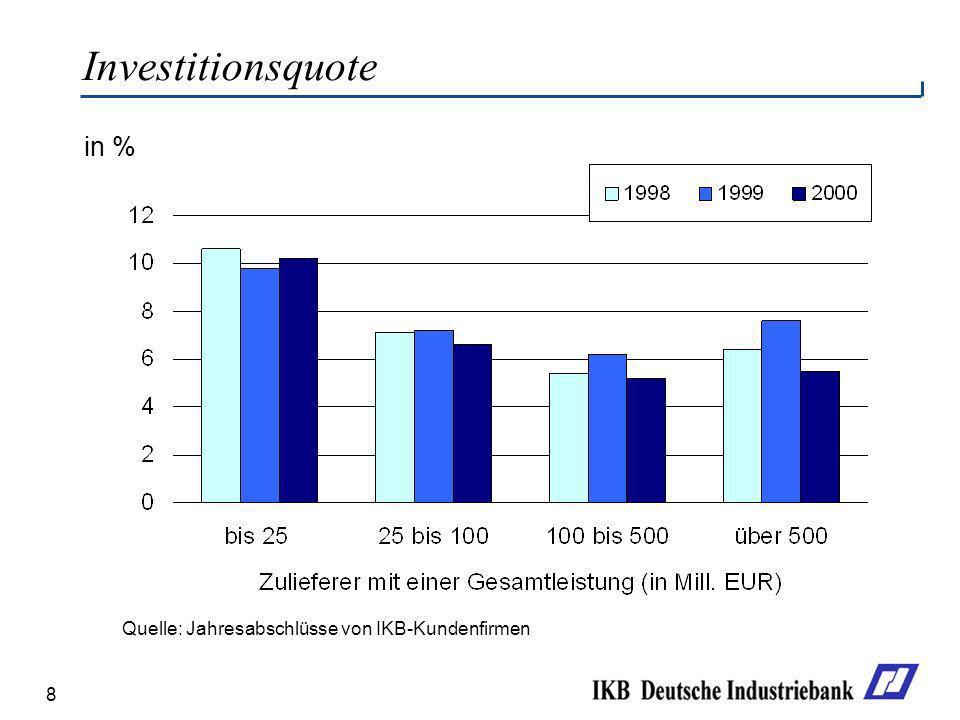Investitionsquote in % Quelle: Jahresabschlüsse von IKB-Kundenfirmen