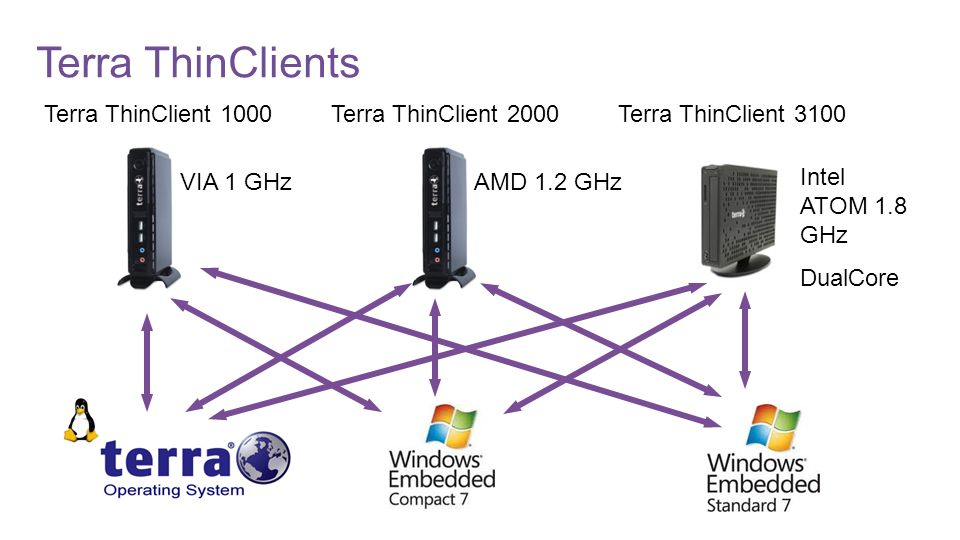 Terra ThinClients Terra ThinClient 1000 Terra ThinClient 2000