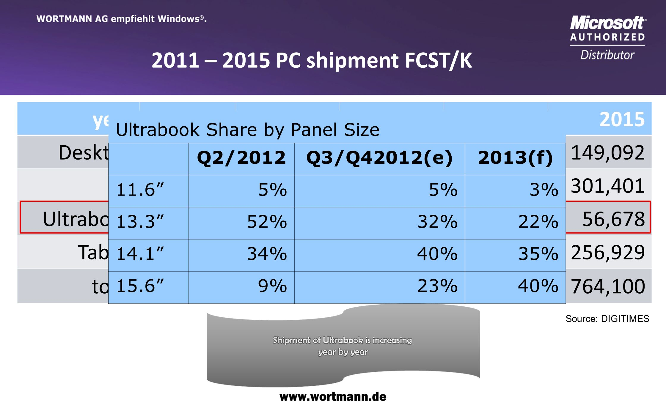 Shipment of Ultrabook is increasing