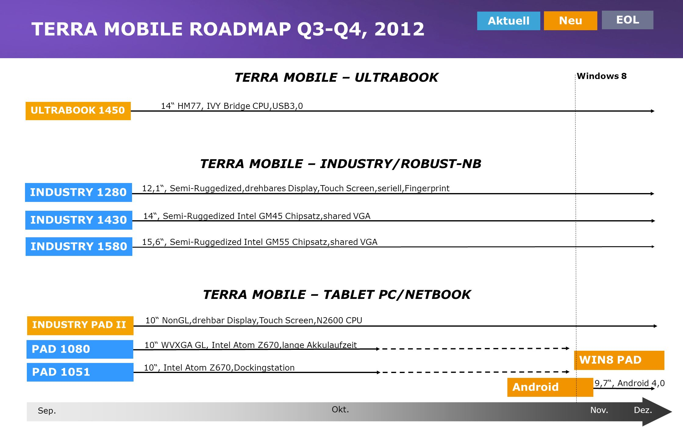TERRA MOBILE ROADMAP Q3-Q4, 2012