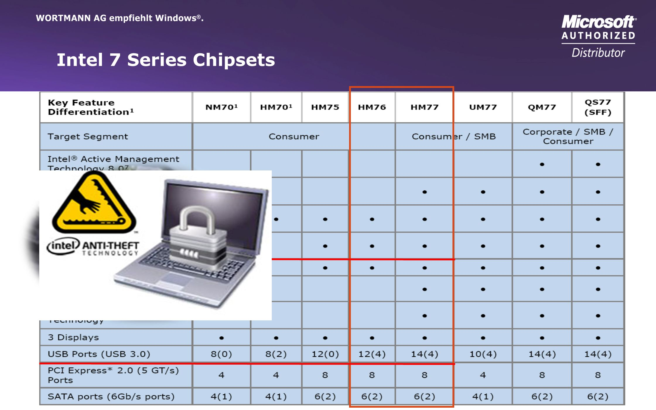 Intel 7 Series Chipsets
