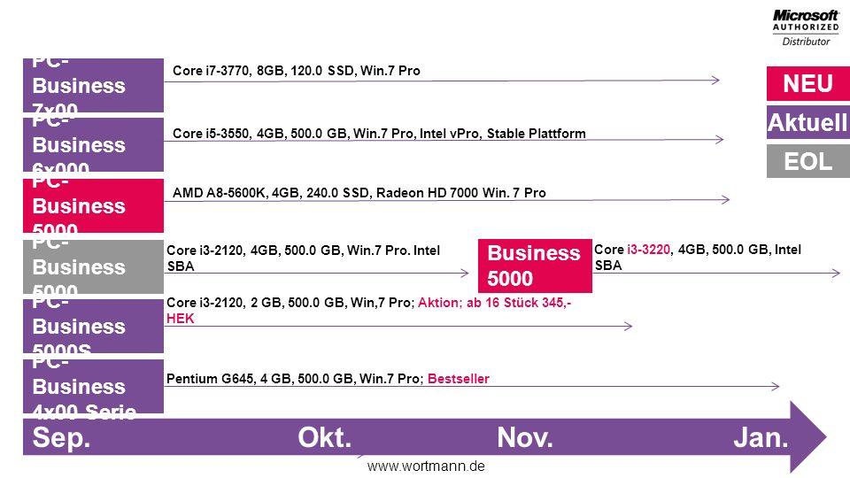 Sep. Okt. Nov. Jan. PC-Business 7x00 PC-Business 6x000