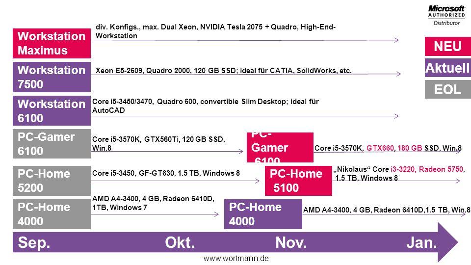 Sep. Okt. Nov. Jan. Workstation Maximus Workstation 7500