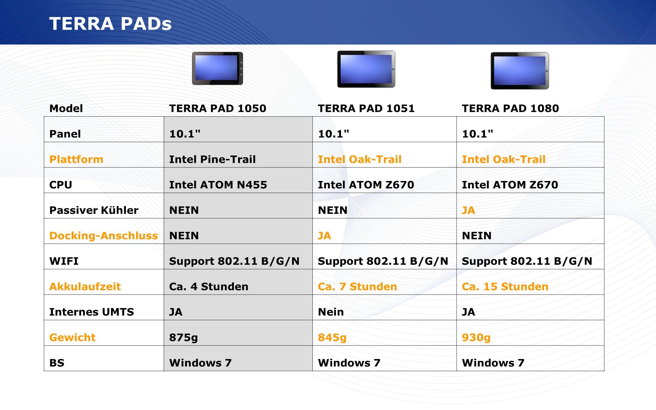 TERRA PADs Model TERRA PAD 1050 TERRA PAD 1051 TERRA PAD 1080 Panel