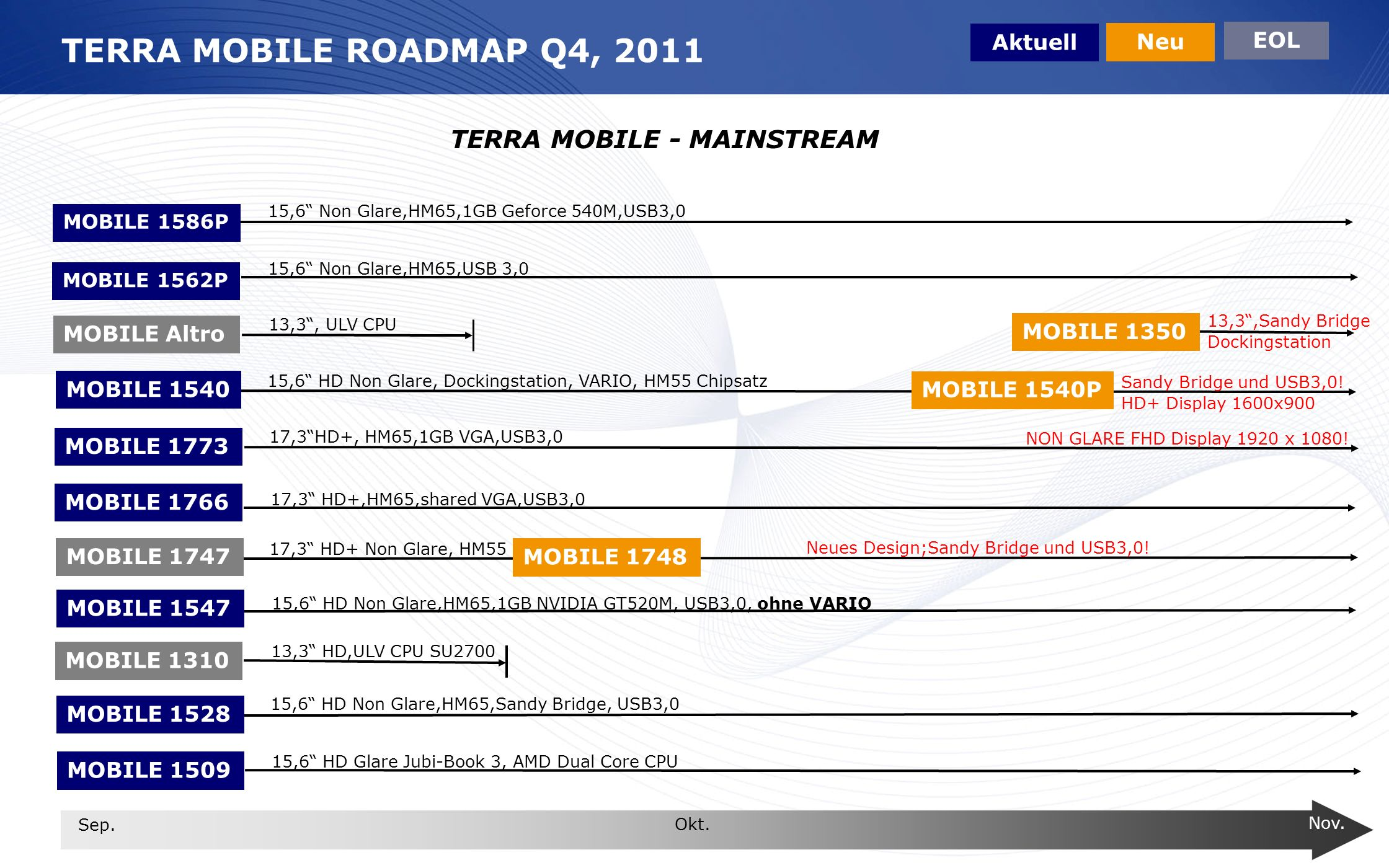 TERRA MOBILE ROADMAP Q4, 2011 TERRA MOBILE - MAINSTREAM Aktuell Neu