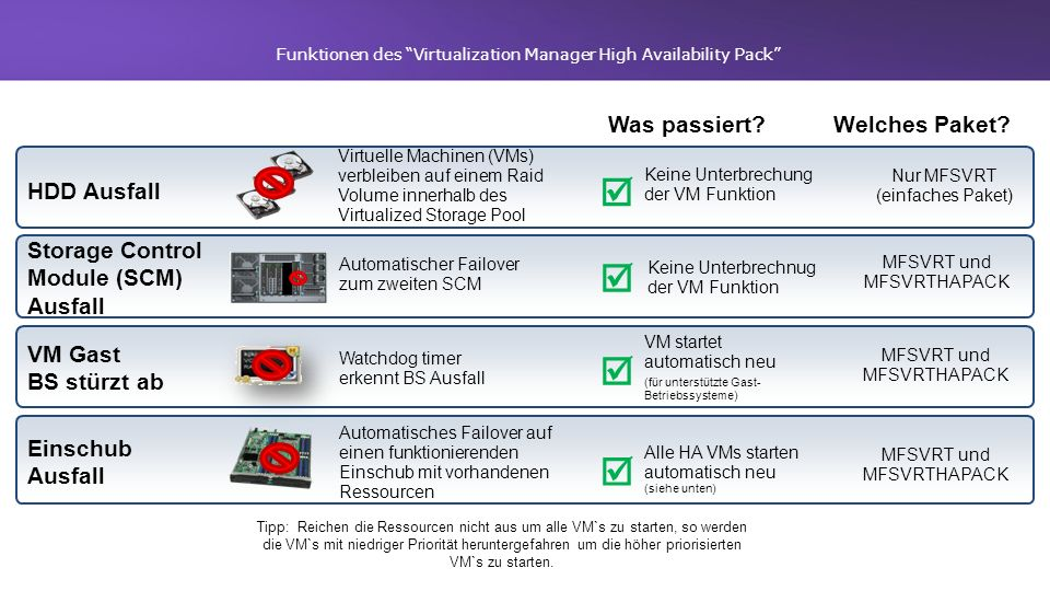 Funktionen des Virtualization Manager High Availability Pack