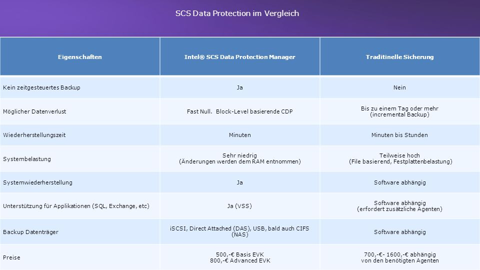 Intel® SCS Data Protection Manager Traditinelle Sicherung