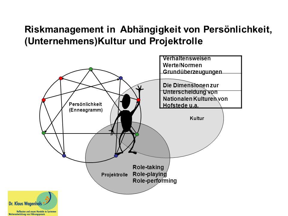 Riskmanagement in Abhängigkeit von Persönlichkeit,