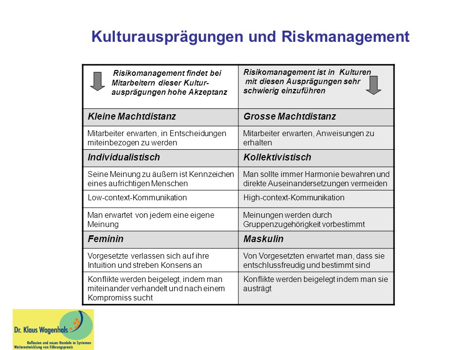 Kulturausprägungen und Riskmanagement