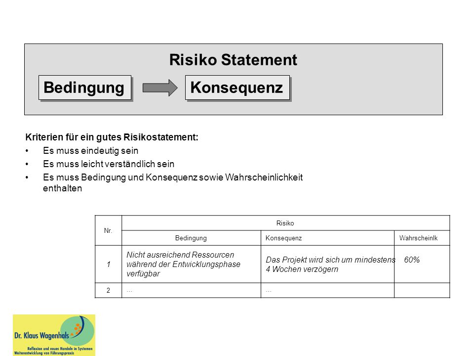 Risiko Statement Bedingung Konsequenz