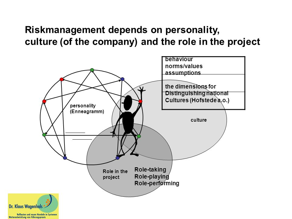 Riskmanagement depends on personality,