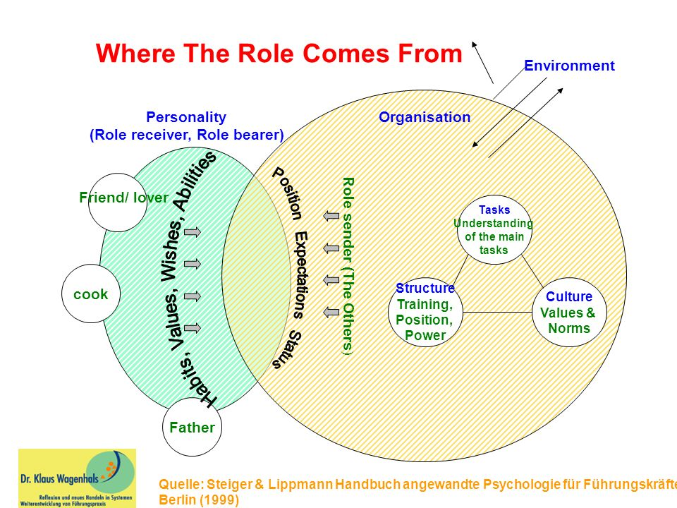Where The Role Comes From