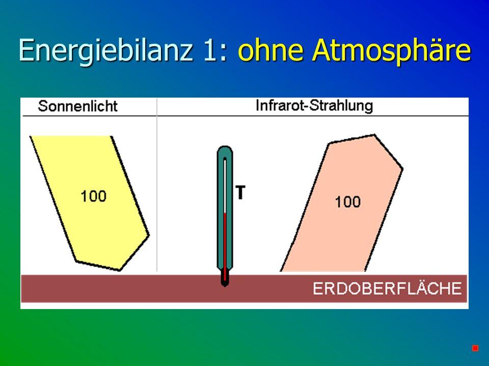 Energiebilanz 1: ohne Atmosphäre