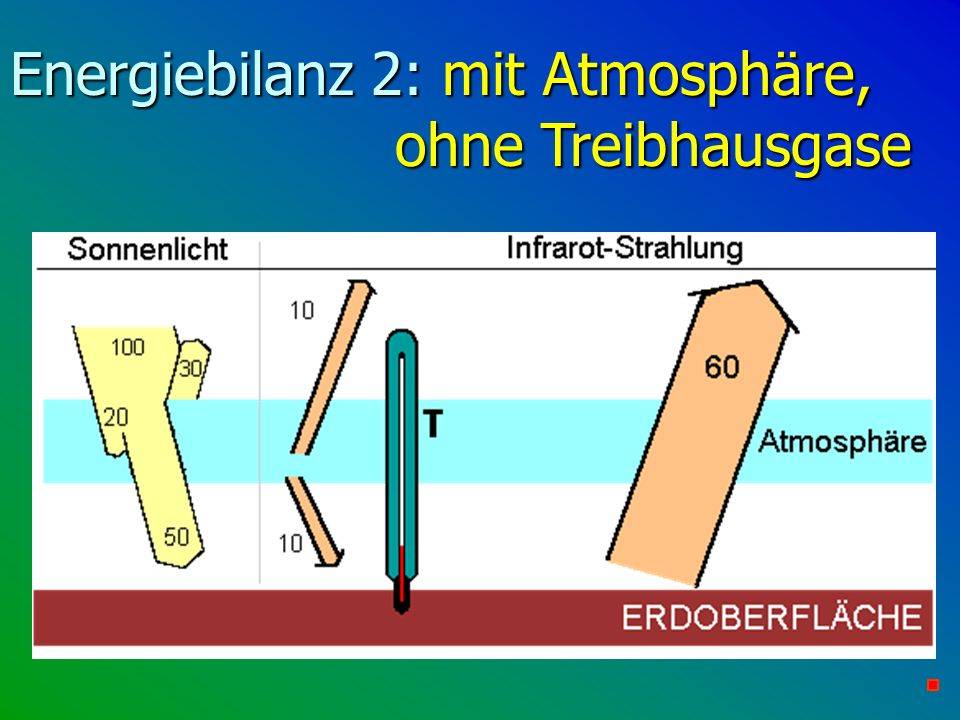 Energiebilanz 2: mit Atmosphäre, ohne Treibhausgase
