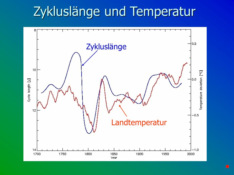 Zykluslänge und Temperatur