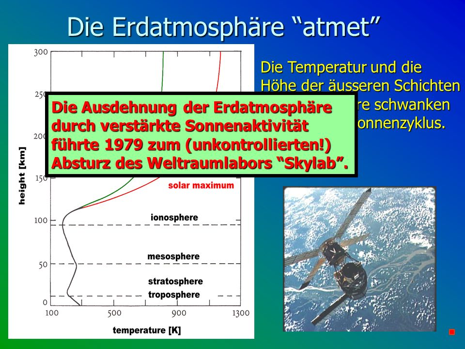 Die Erdatmosphäre atmet