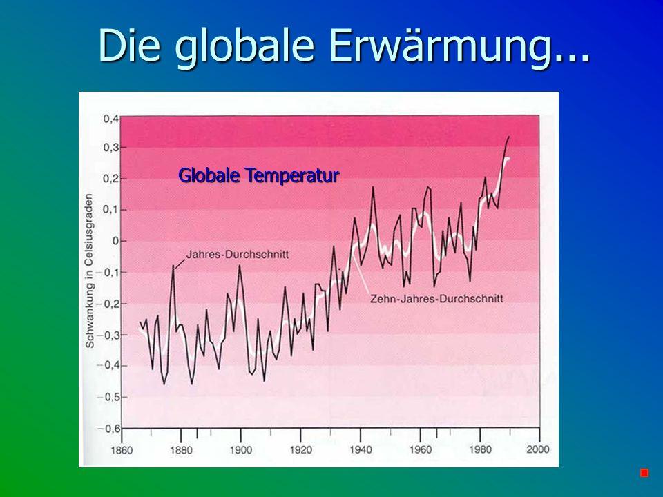 Die globale Erwärmung... Globale Temperatur
