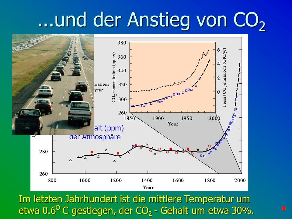 CO2-Gehalt (ppm) der Atmosphäre