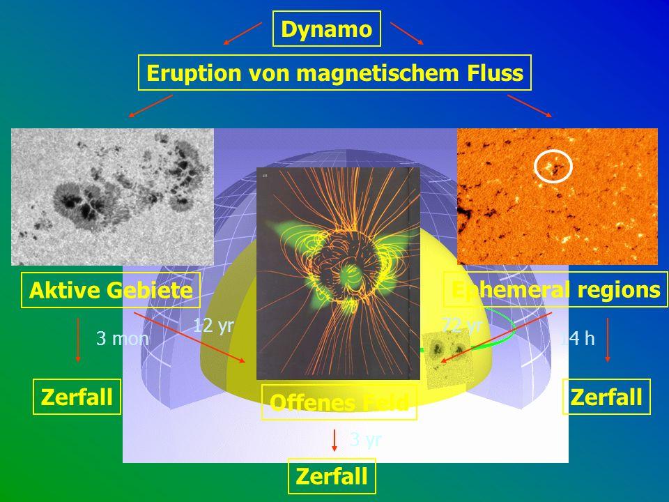 Eruption von magnetischem Fluss