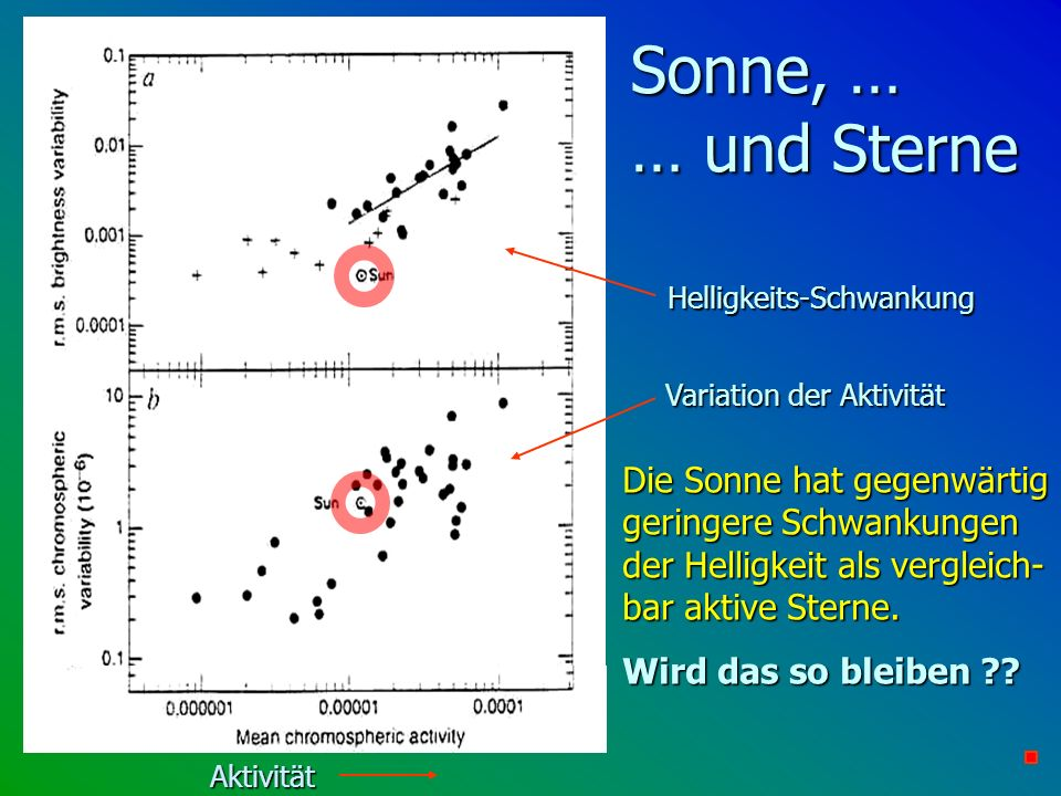 Sonne, … … und Sterne Helligkeits-Schwankung. Variation der Aktivität.