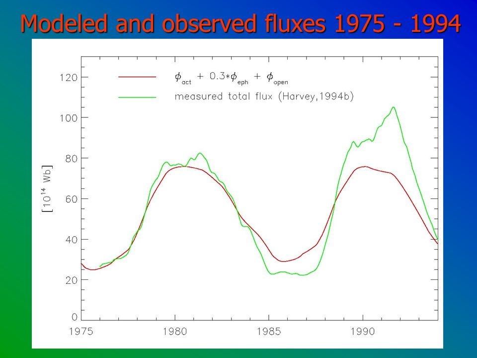 Modeled and observed fluxes 1975 - 1994