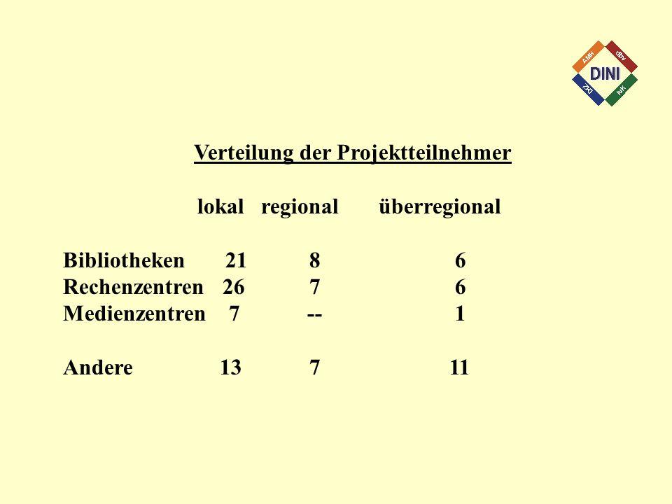 Verteilung der Projektteilnehmer