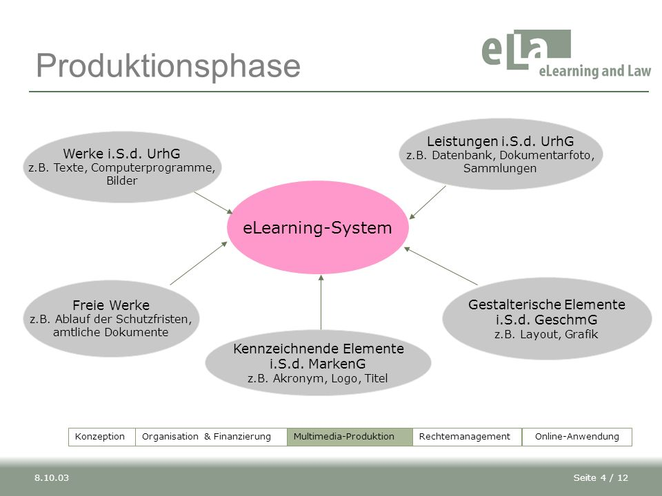 Produktionsphase eLearning-System Leistungen i.S.d. UrhG