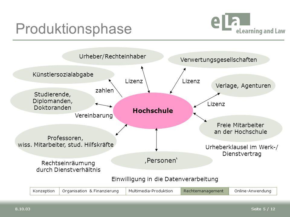 Produktionsphase Hochschule 'Personen' Urheber/Rechteinhaber