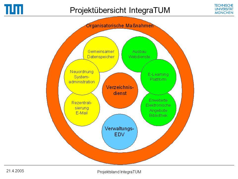 Projektübersicht IntegraTUM