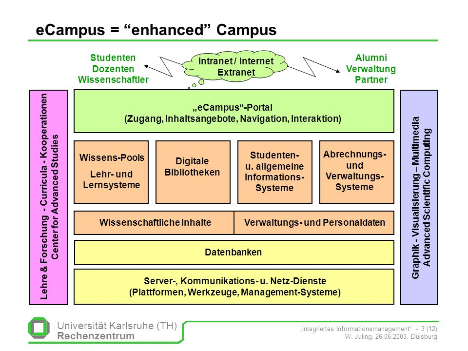 eCampus = enhanced Campus