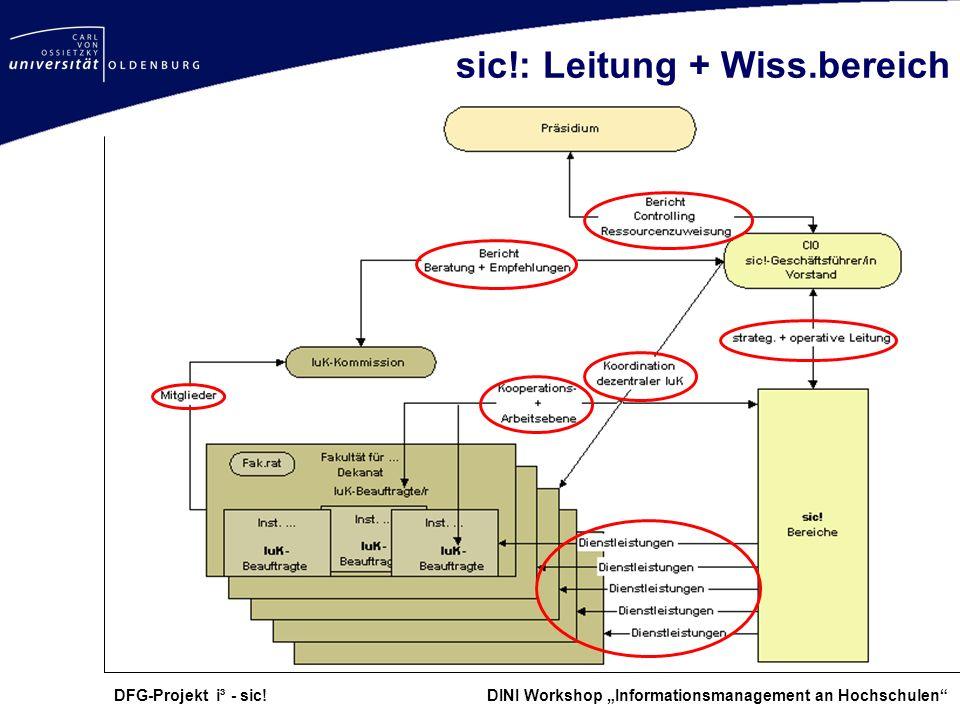 sic!: Leitung + Wiss.bereich