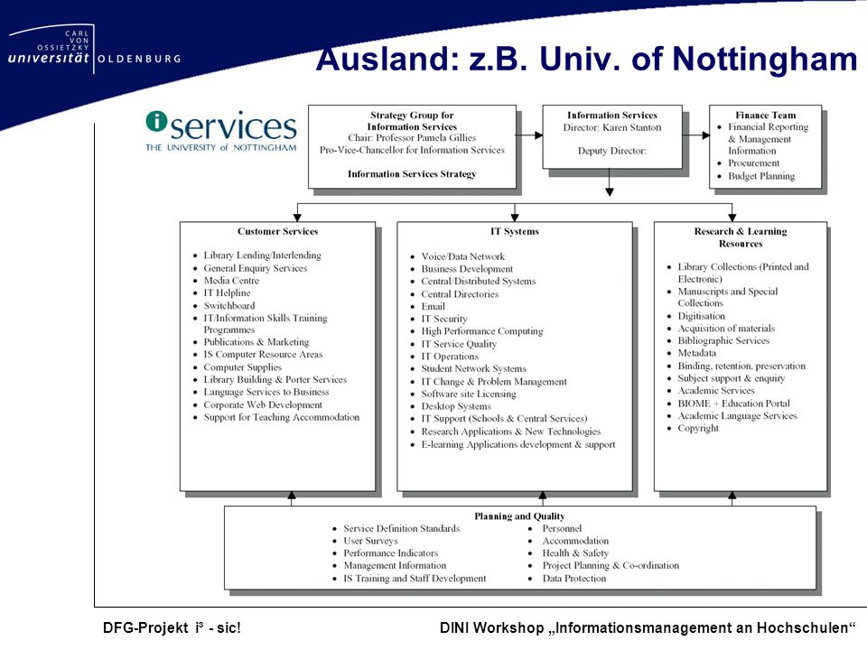 Ausland: z.B. Univ. of Nottingham