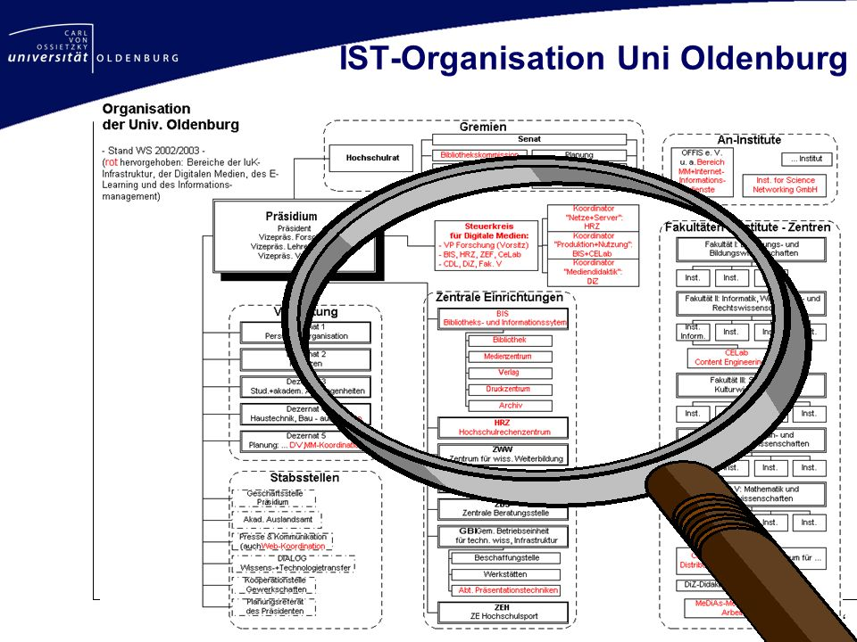IST-Organisation Uni Oldenburg