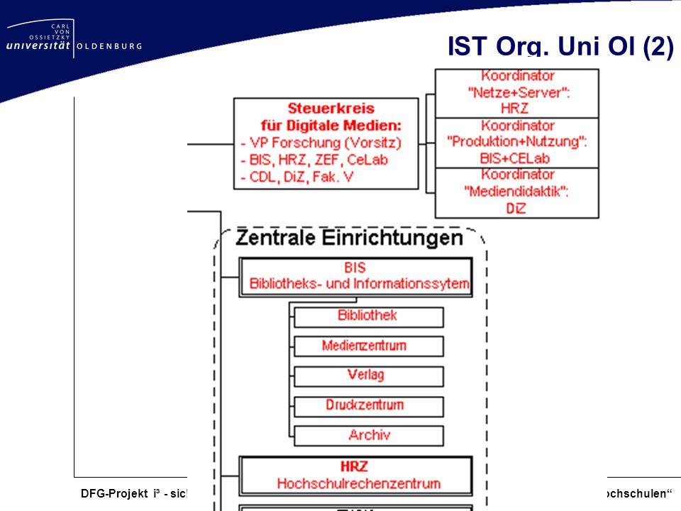 IST Org.