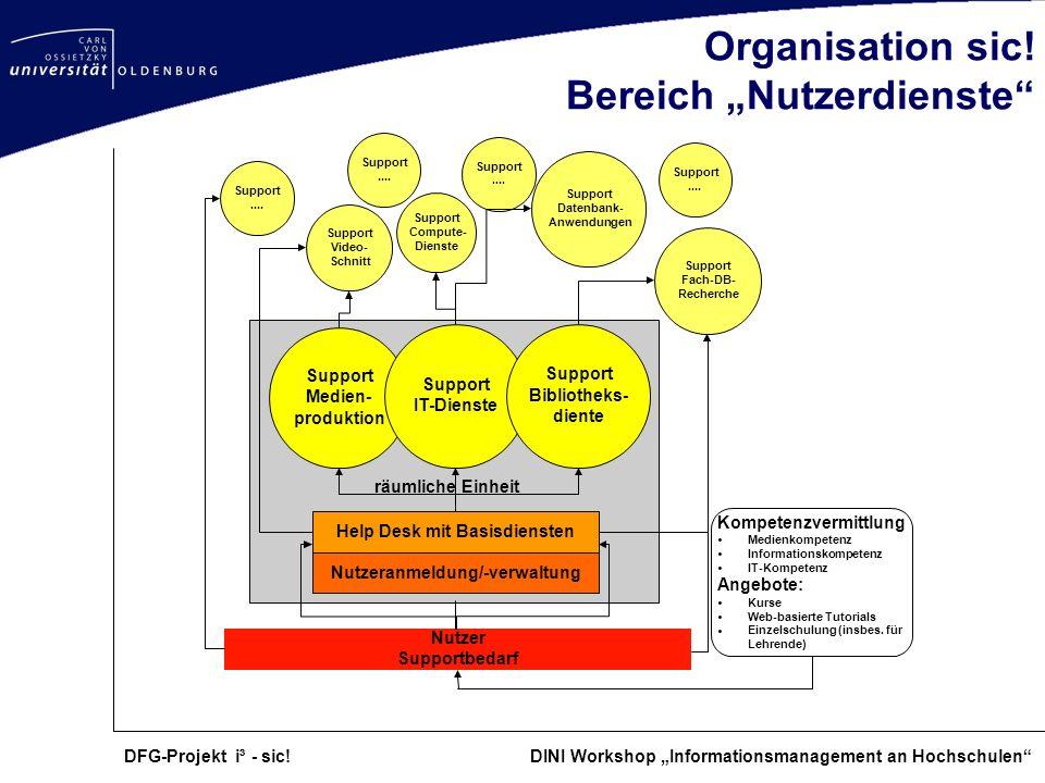 """Organisation sic! Bereich """"Nutzerdienste"""