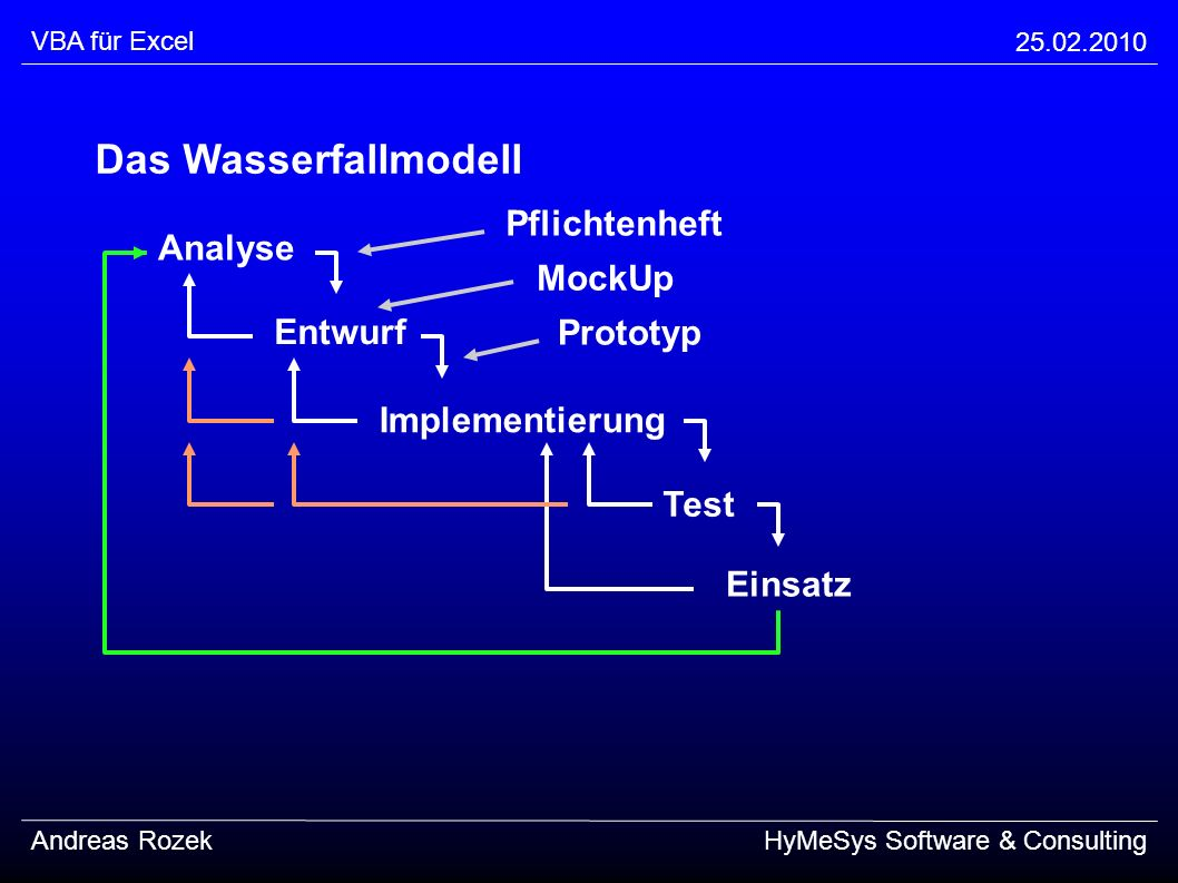 Das Wasserfallmodell Pflichtenheft Analyse MockUp Entwurf Prototyp