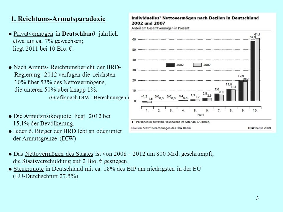 1. Reichtums-Armutsparadoxie