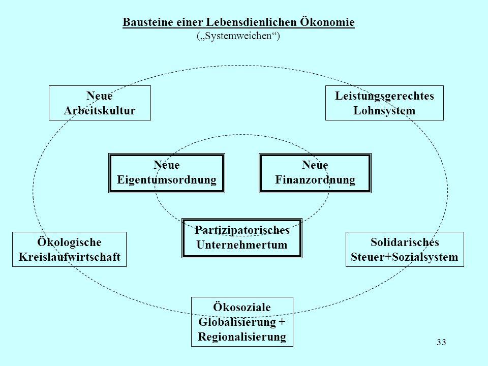 """Bausteine einer Lebensdienlichen Ökonomie (""""Systemweichen )"""