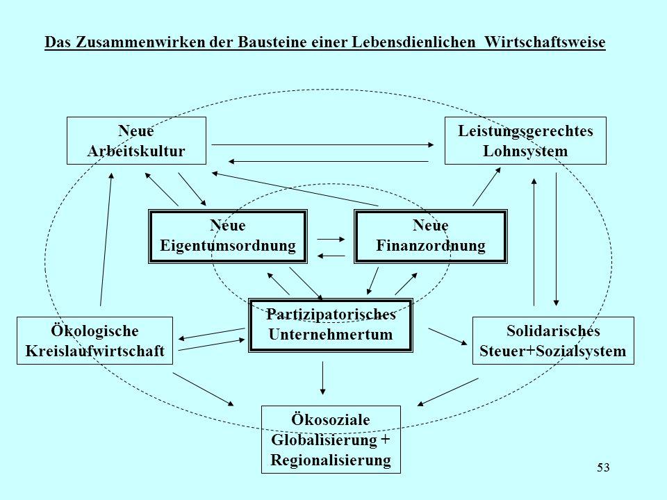 Leistungsgerechtes Lohnsystem