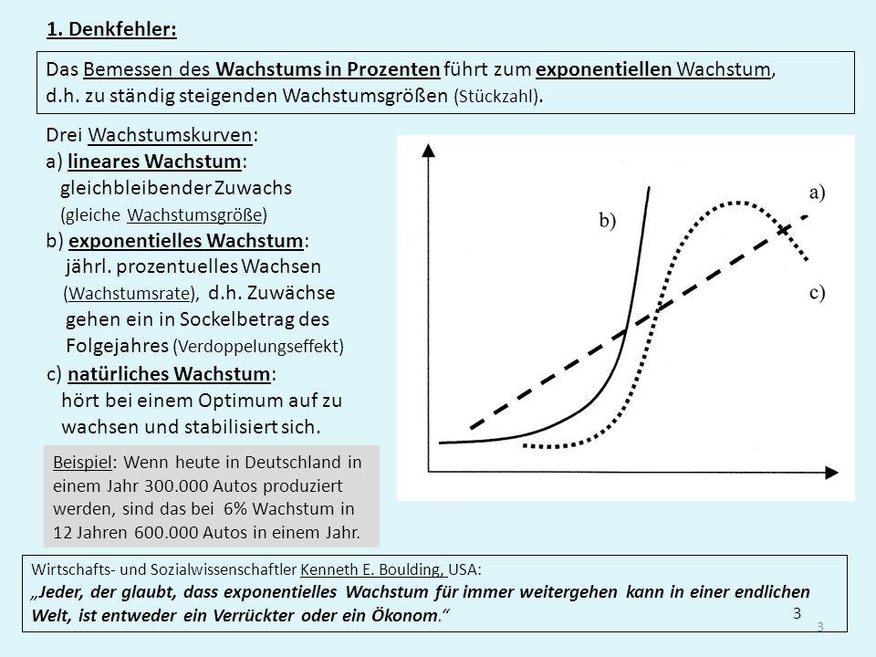 1. Denkfehler: Das Bemessen des Wachstums in Prozenten führt zum exponentiellen Wachstum, d.h. zu ständig steigenden Wachstumsgrößen (Stückzahl).