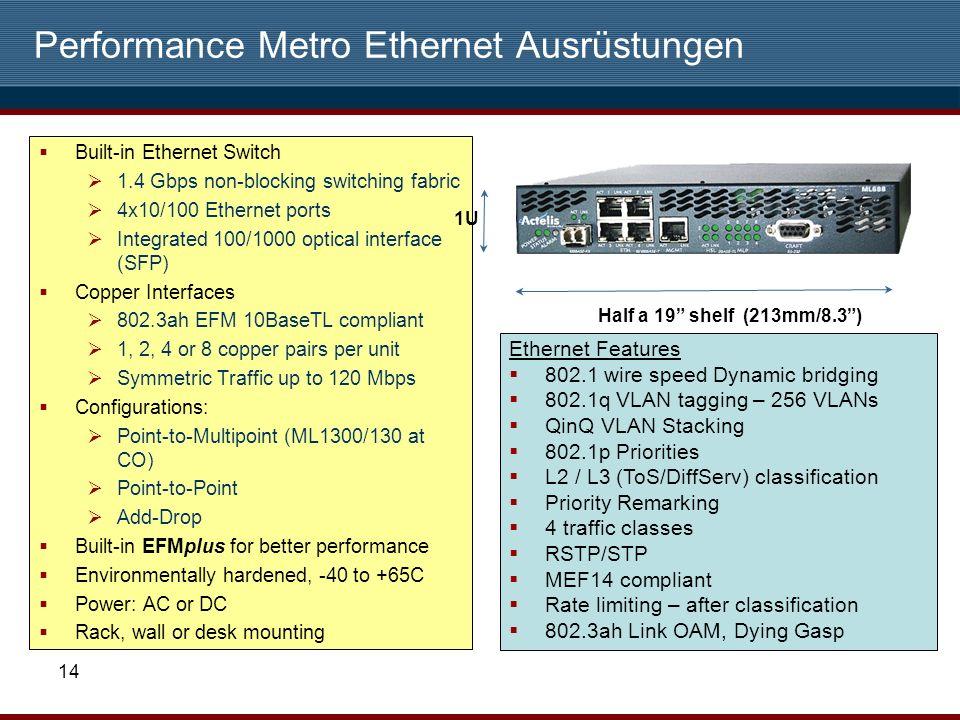 Performance Metro Ethernet Ausrüstungen