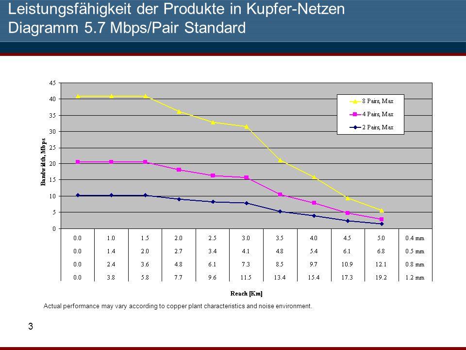 Leistungsfähigkeit der Produkte in Kupfer-Netzen Diagramm 5