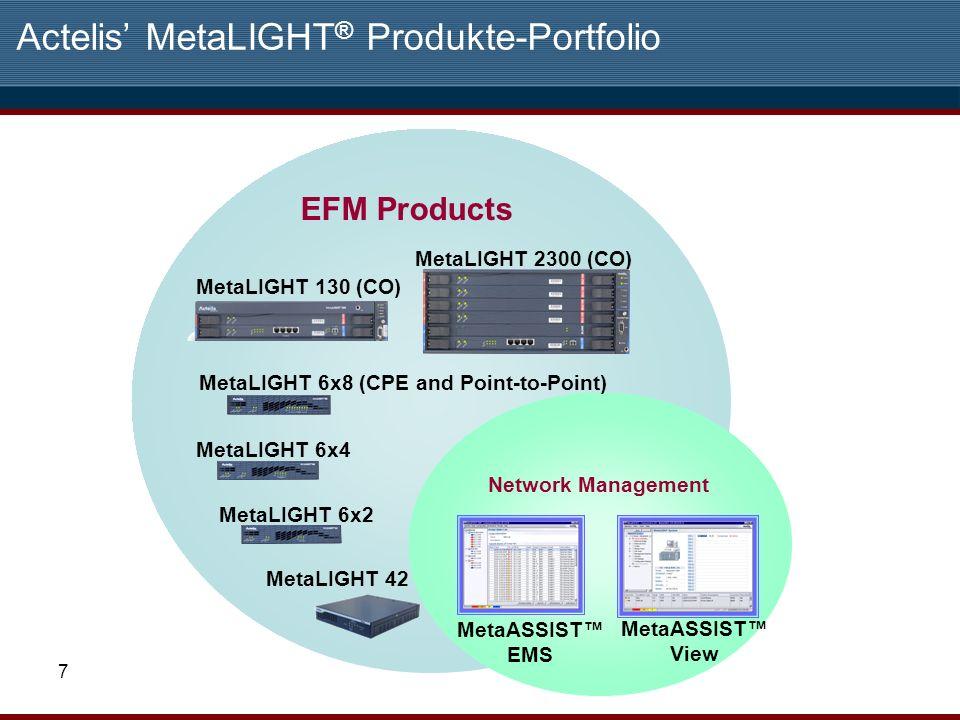 Actelis' MetaLIGHT® Produkte-Portfolio