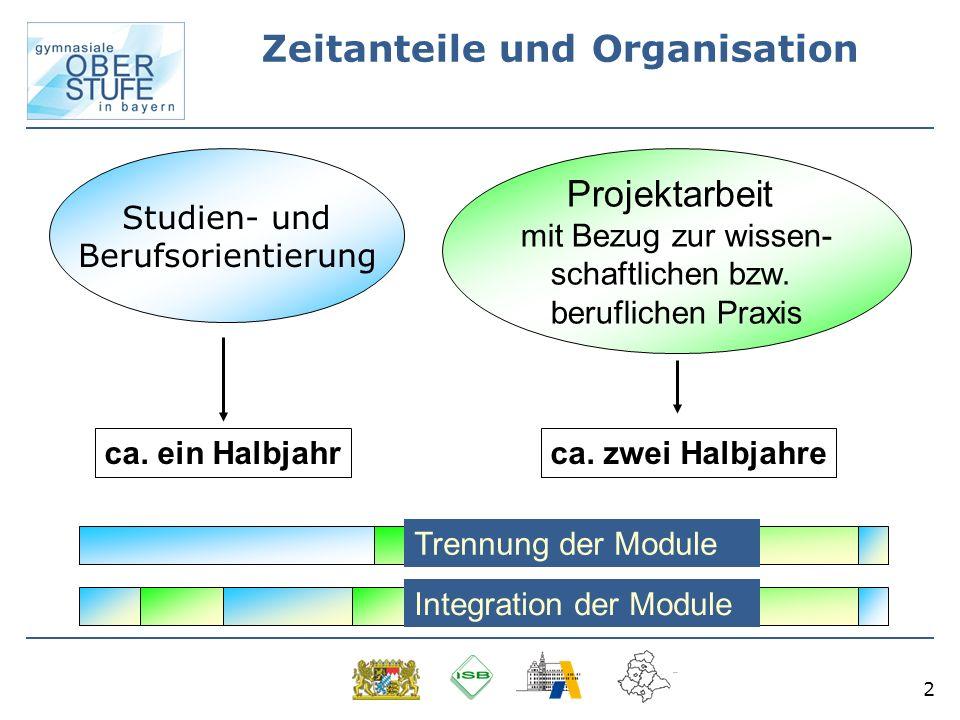 Zeitanteile und Organisation