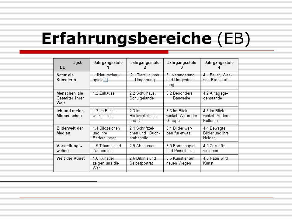 Erfahrungsbereiche (EB)