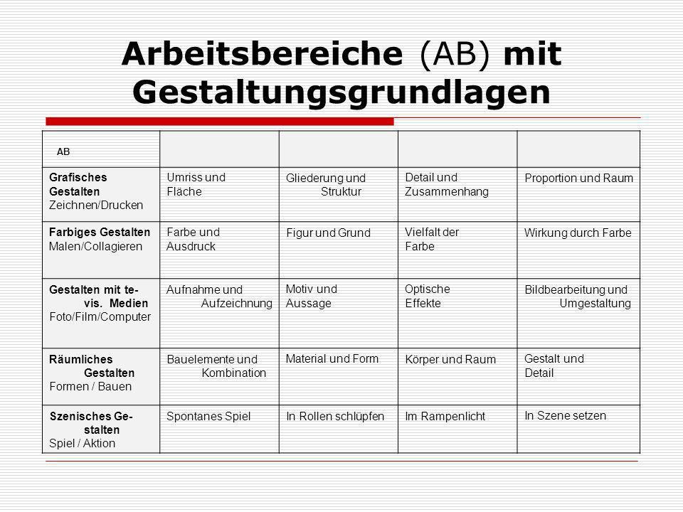 Arbeitsbereiche (AB) mit Gestaltungsgrundlagen