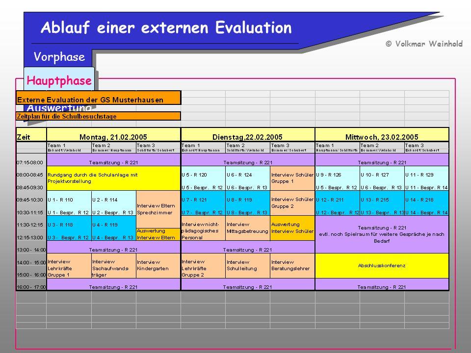 Ablauf einer externen Evaluation