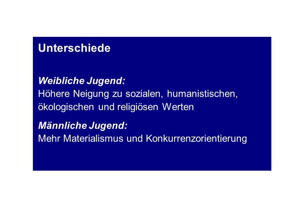 UnterschiedeWeibliche Jugend: Höhere Neigung zu sozialen, humanistischen, ökologischen und religiösen Werten.
