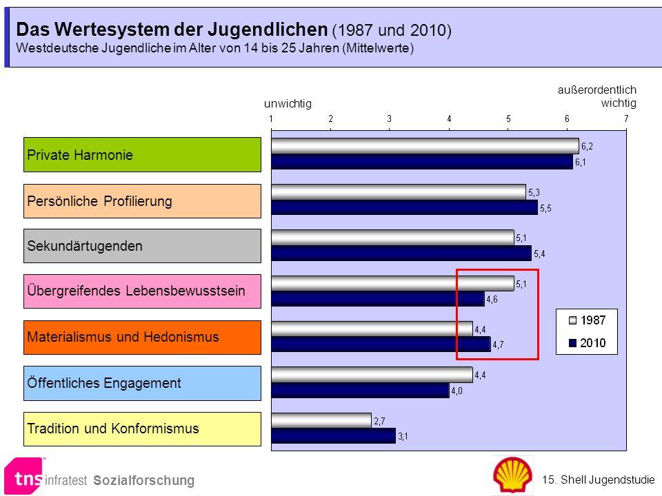 Das Wertesystem der Jugendlichen (1987 und 2010)
