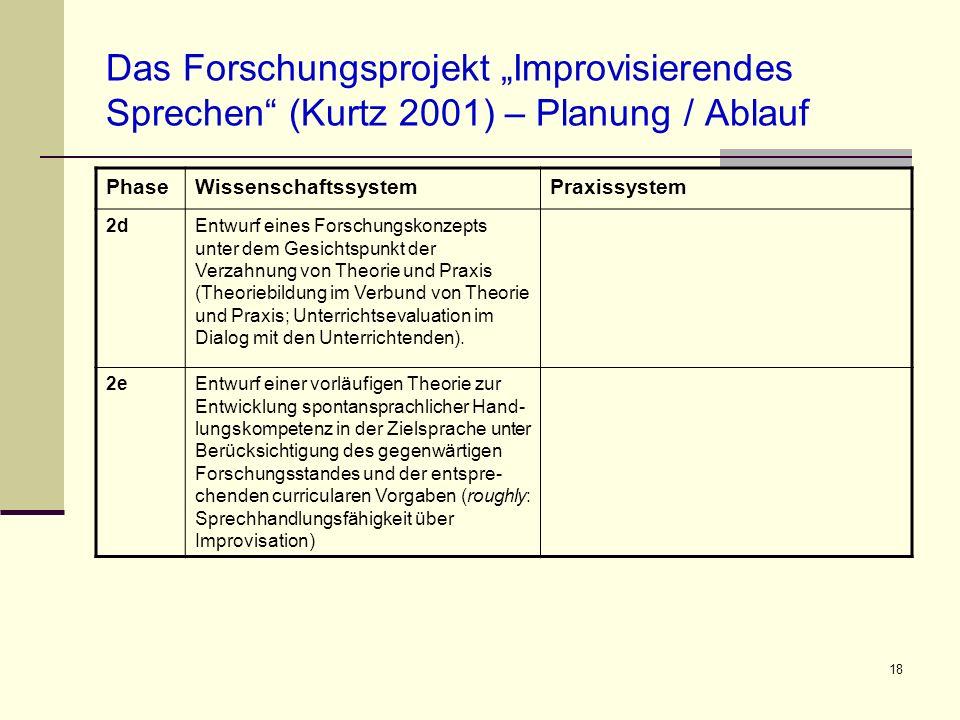 """Das Forschungsprojekt """"Improvisierendes Sprechen (Kurtz 2001) – Planung / Ablauf"""